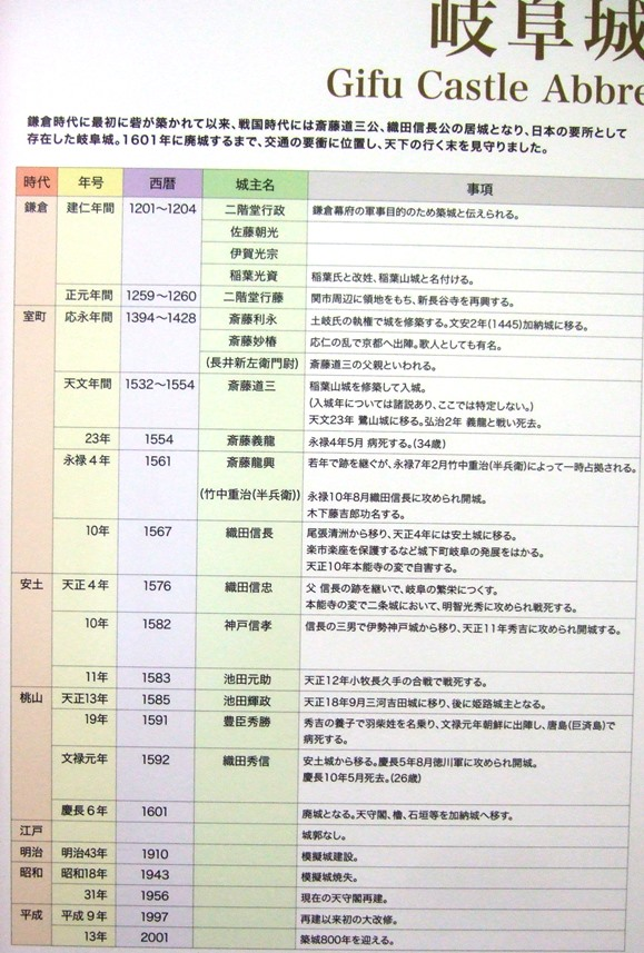岐阜城22・歴代の城主.JPG