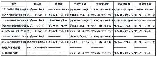 アカデミー前哨戦.jpg