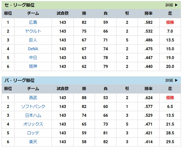 阪神3・順位表.jpg